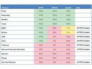 Úspěšnost produktů v jednotlivých testech